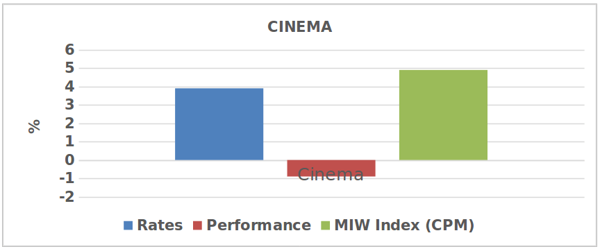 cinema graph